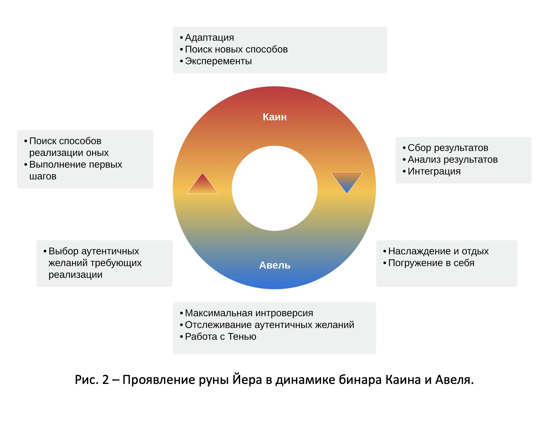Руна Йера – чередование полюсов Авеля и Каина